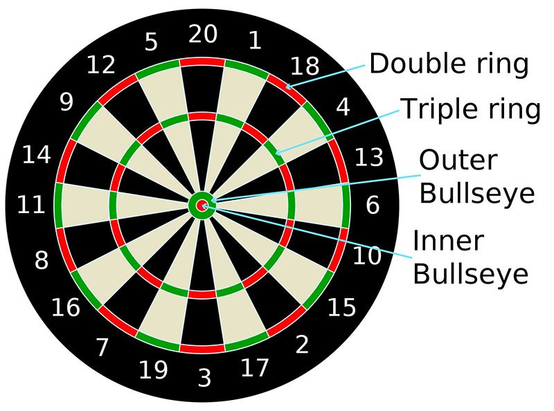 Dartboard set up, How to Play Darts, How to Play a Darts