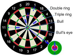 Dart-Cricket-Strategy, Darts Cricket Strategy